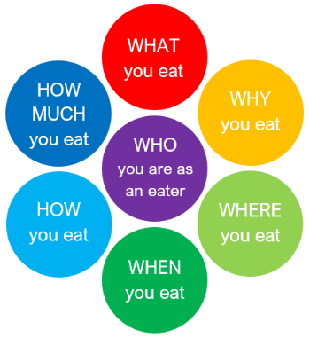 Mindful Eating diagram 350px